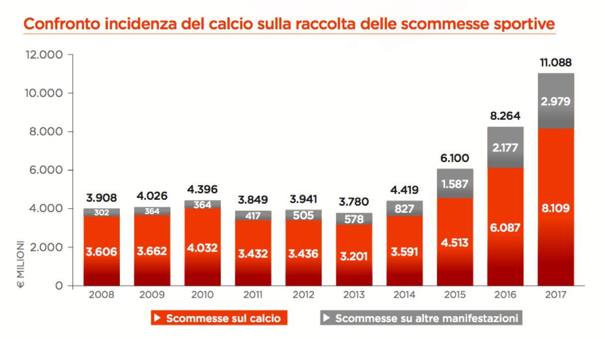 Quali sono gli sport più popolari su cui scommettere in Italia?